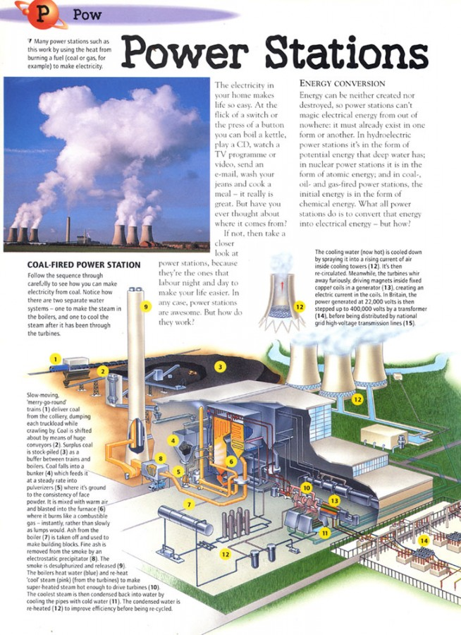 CoalPowerStation