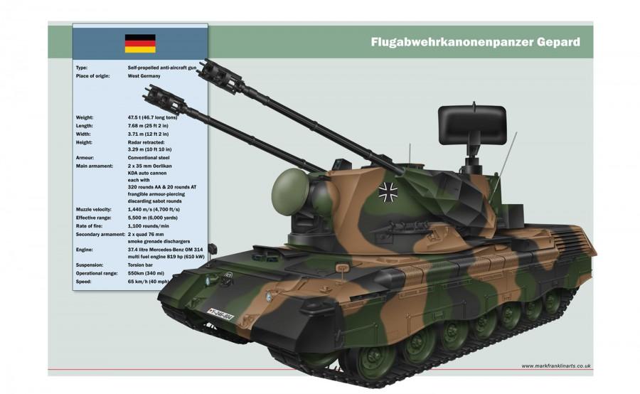 Flakpanzer-Gepard