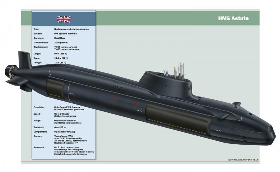 HMS-Astute