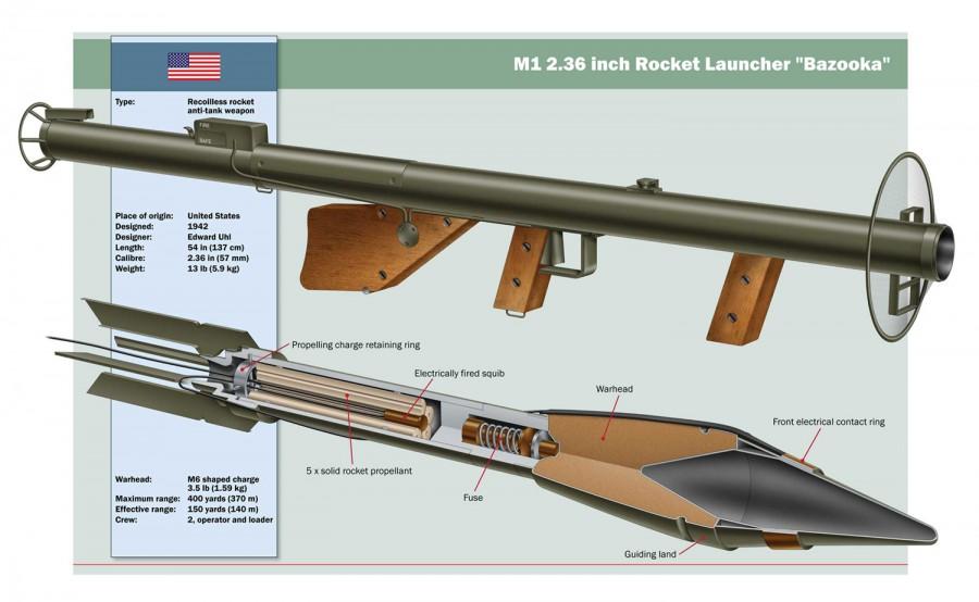 M1 Bazooka Mark Franklin Arts Mark Franklin Arts