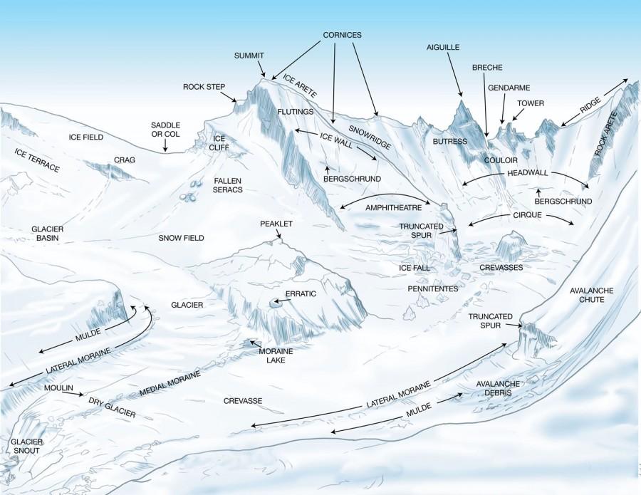 Mountain Features