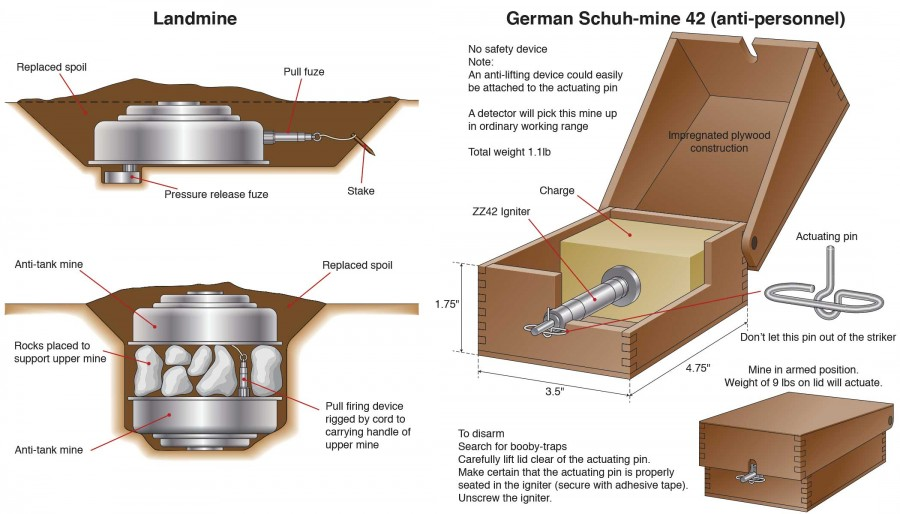 German-Schu-Mine-&-Landmine