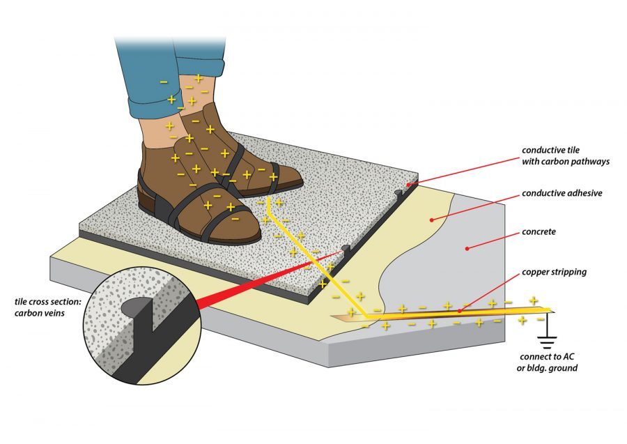 Anti Static Floor Grounding Ribbon : Staticworx mark franklin arts